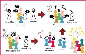 Teilnehmer Design Thinking