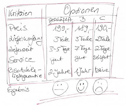 Matrix Entscheidung Skizze